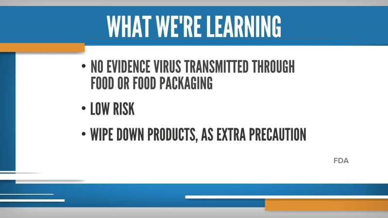 FDA What We Know