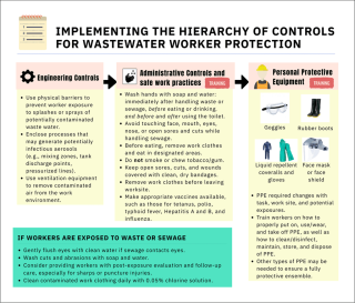 Wastewater Controls https://wef.org/globalassets/assets-wef/news-hub/coronavirus/wastewater-worker-safety-controls.png